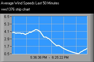 Graph showing average wind speed over the last hour