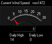 dial showing average wind speed