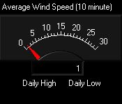 dial showing current average wind speed over the last 10 minutes